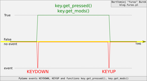 Pygame: zdarzenia KEYDOWN, KEYUP i funkcje get_pressed